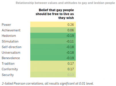 Relationship between values and attitudes to gay and lesbian people (Click to enlarge picture)