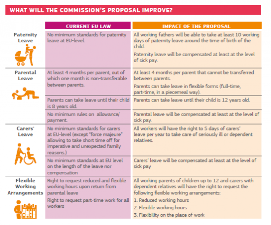 What will the Commission's proposal improve? (Paternity leave, Parental leave, Carers' Leave, Flexible Working Arrangements)